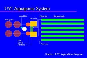 UVIAquaponicSystem